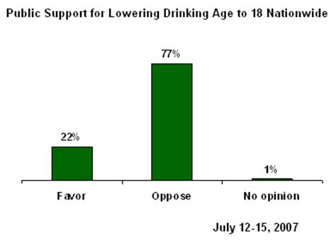 Persuasive Essay Against Lower Drinking Age free essay