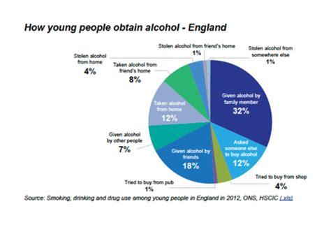 Argumentative essay alcohol age